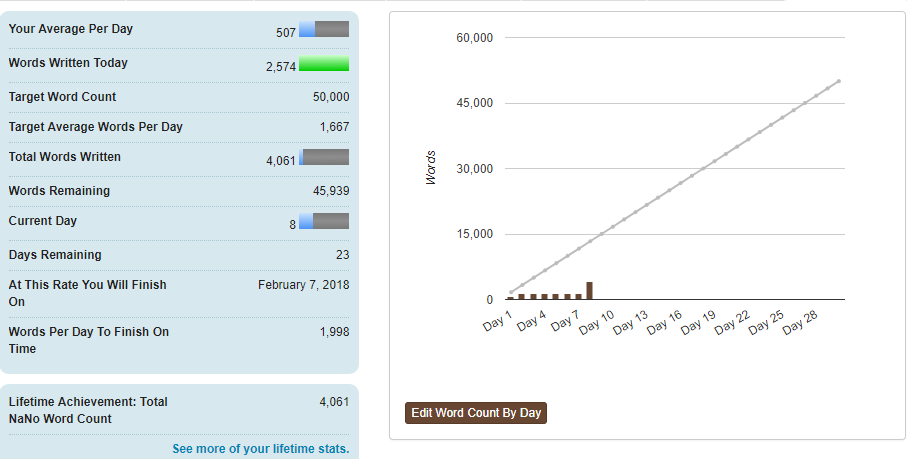 my nanowrimo progress