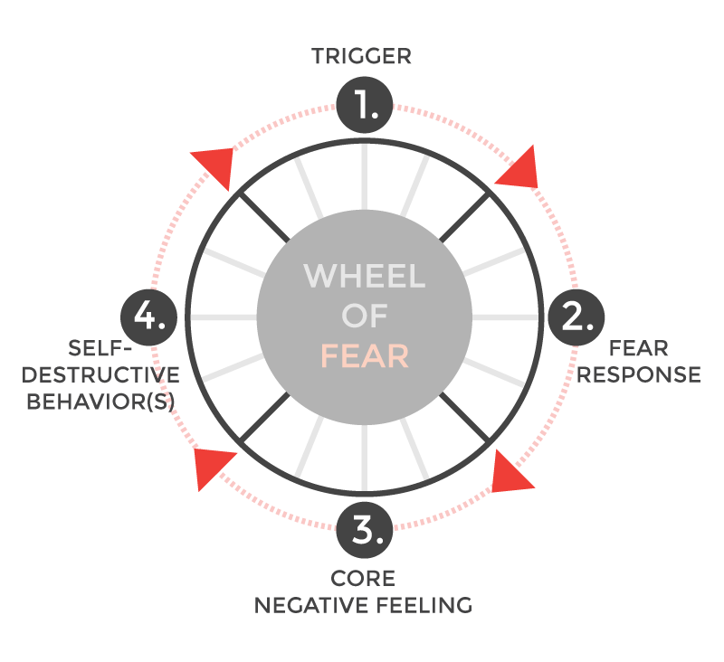 Wheel of Fear, Fearless Living -- When someone you can't stand gets a win
